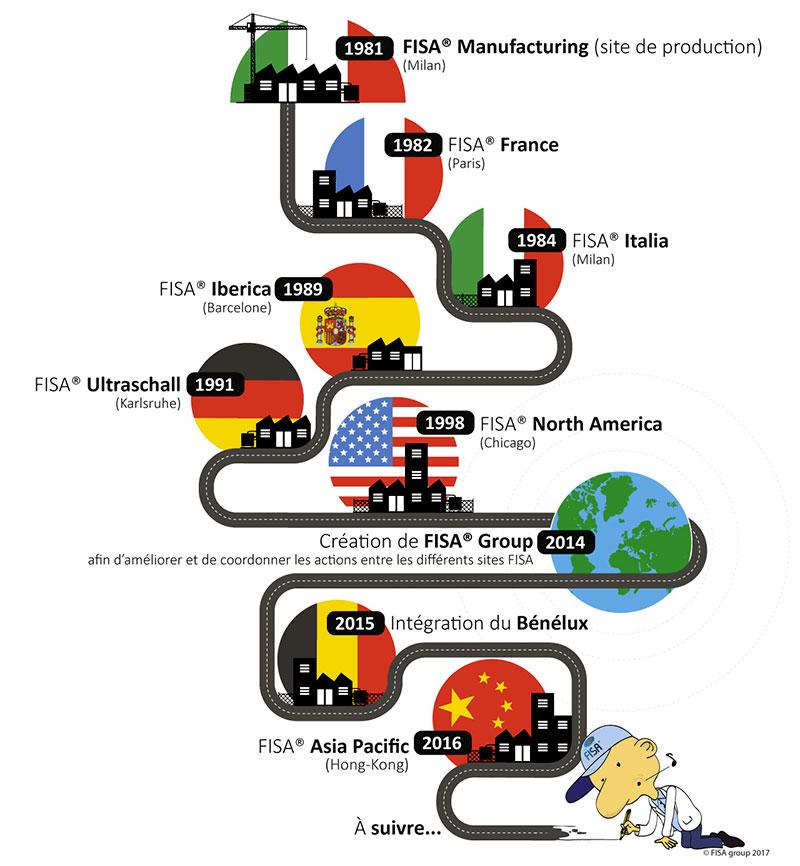 Historique de création des sociétés FISA