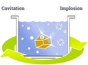 Cavitation / Implosion