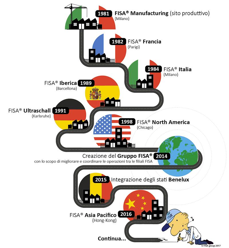 cronologia-della-creazione-delle-società-fisa