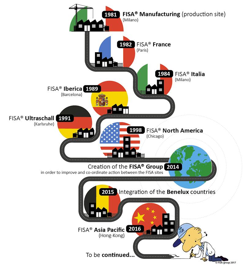 FISA companies–creation history