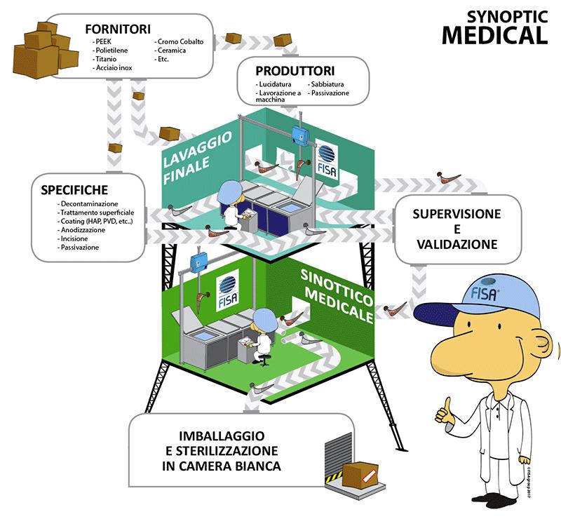 i-nostri-impianti-di-pulizia-per-il-settore-medico