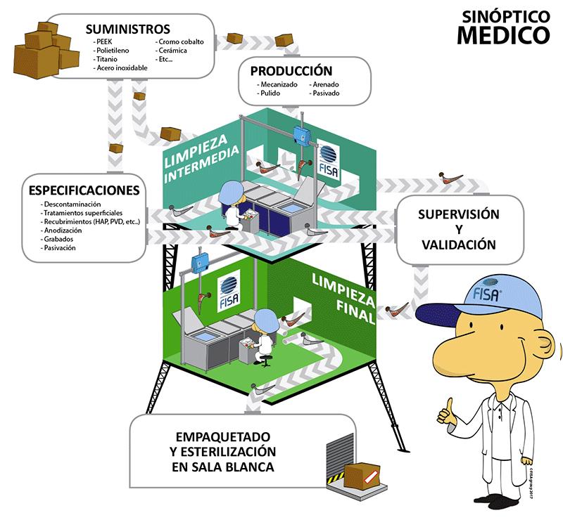 nuestros-sistemas-de-limpieza-para-el-sector-de-los-equipos-medicos
