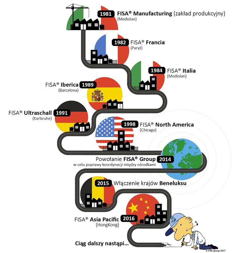Historia powstania spółek FISA