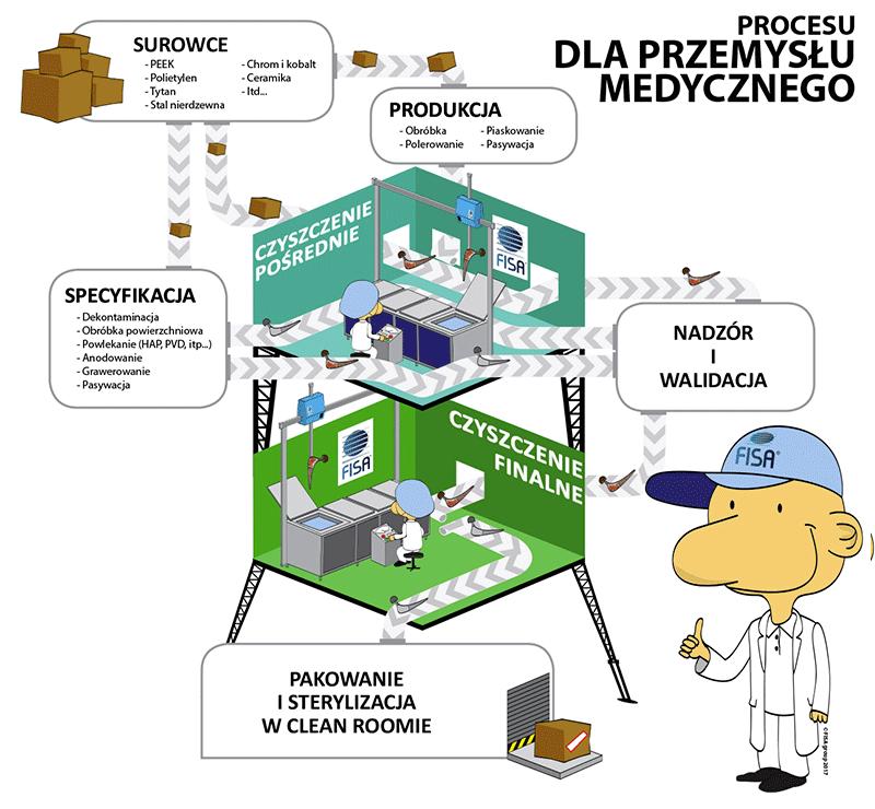 Nasze systemy czyszczące dla sektora medycznego