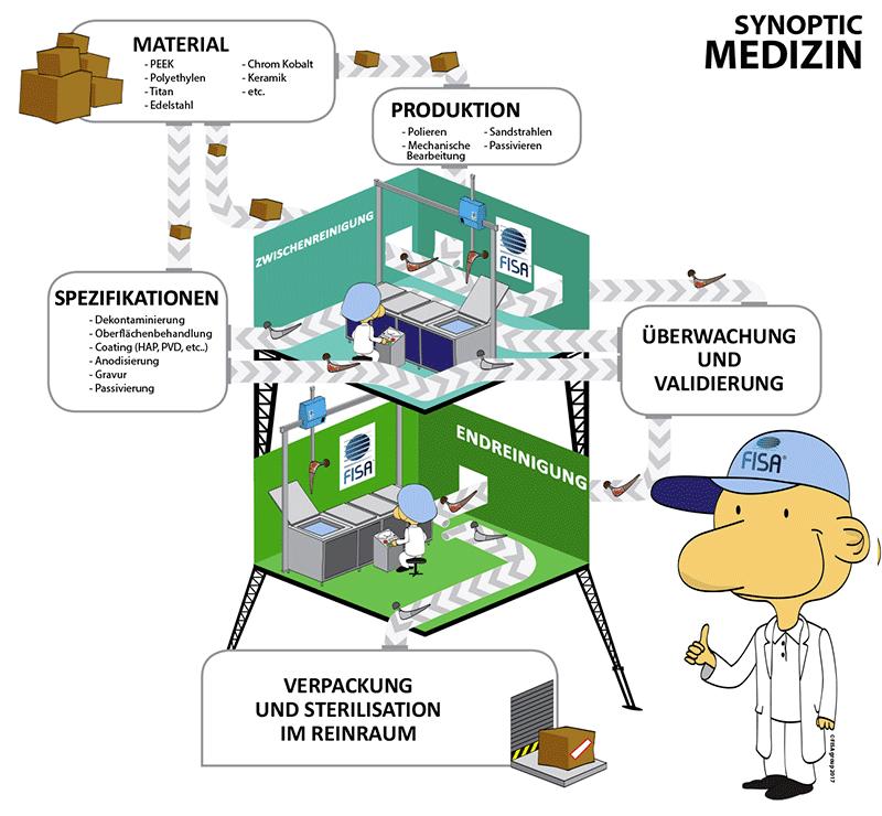 Unsere Reinigungssysteme für den medizinischen Bereich